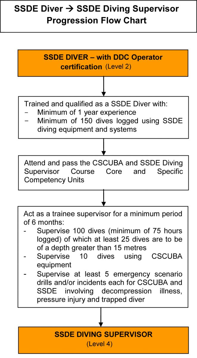 Diver Progression Flow Chart - SSDE Diver to Supervisor (Level 2 to 4)