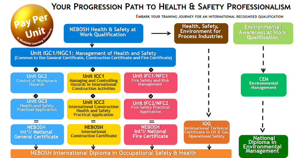 Nebosh Courses Singapore Uk Health Safety Professionalism
